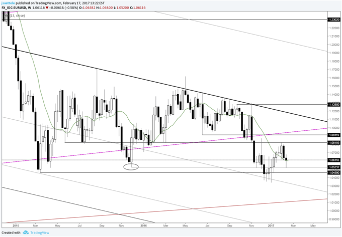 Technical Weekly: AUD/USD Shows Signs of Struggle