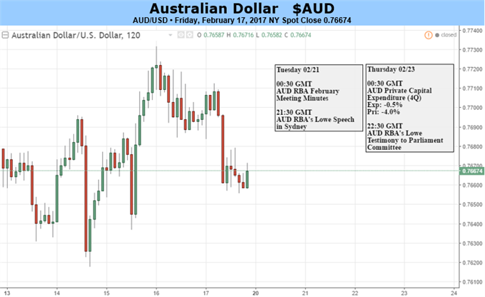 Australian Dollar May Languish If Only For Lack of Clues