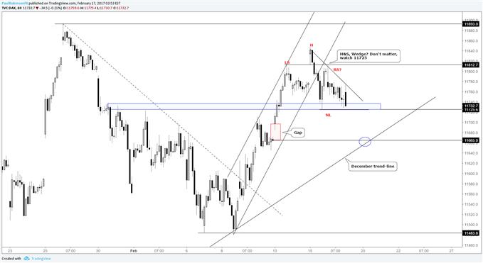 DAX Short-term Trading Outlook