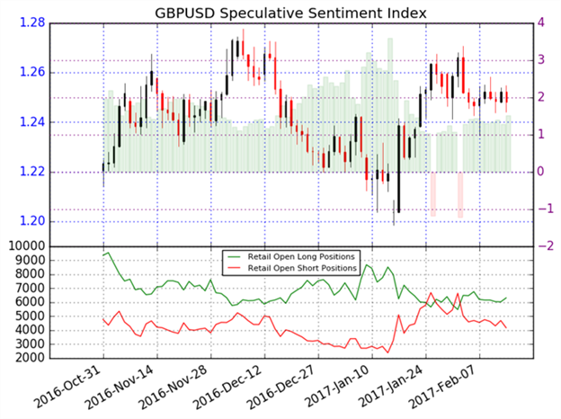 GBP/USD Declines on Missed Retail Sales Data