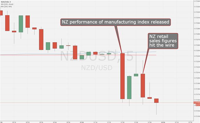 New Zealand Dollar Battered By Double Data Miss