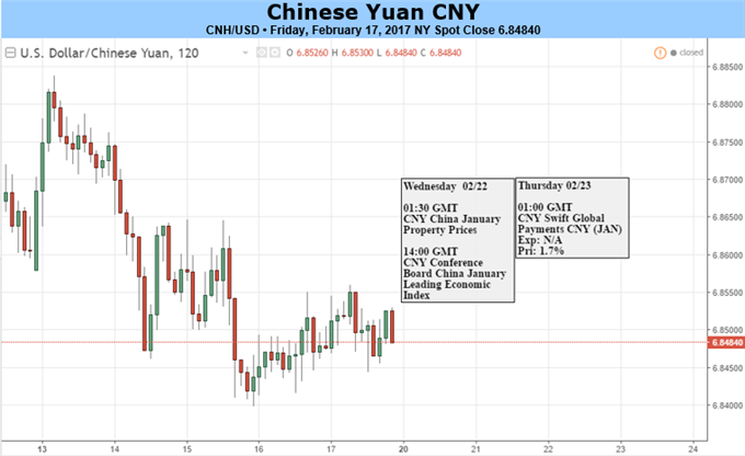 Offshore Yuan Exposed to Onshore Risks as Spread Narrows