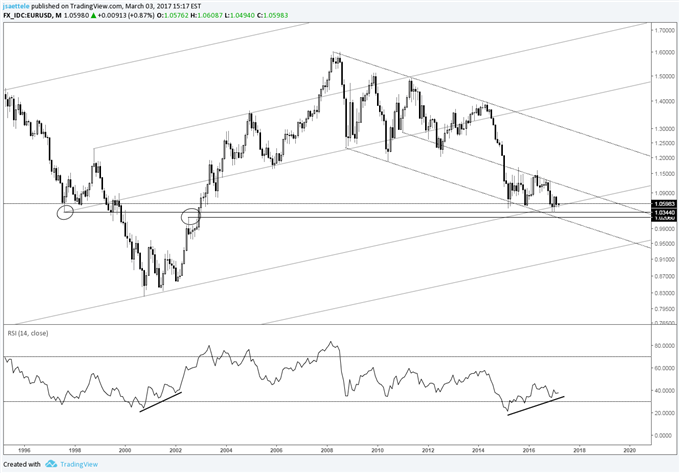 Technical Weekly: EUR/USD Long Term Chart Conditions Refresher